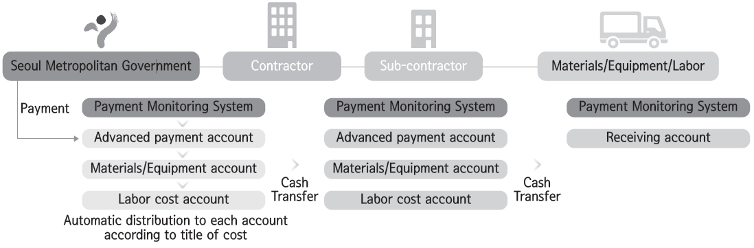 Fast and transparent construction payment system seoul payment application example and operation outcome ccuart Images